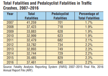 Bicycle Accidents in Texas