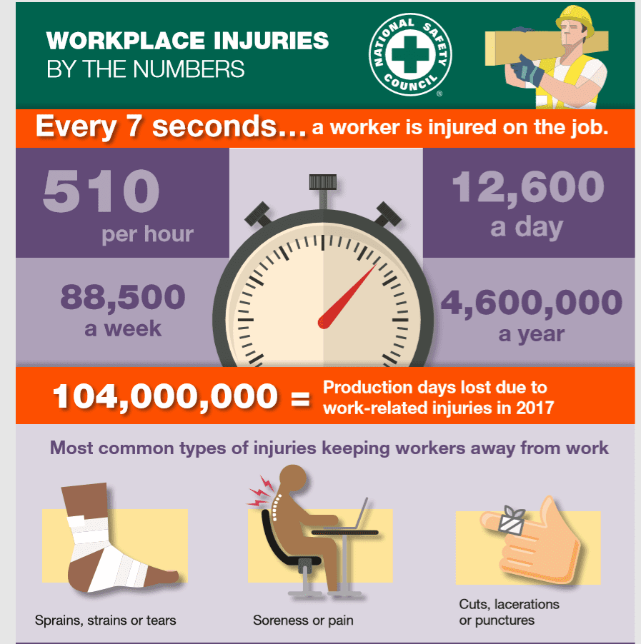 Workplace Injuries Dallas