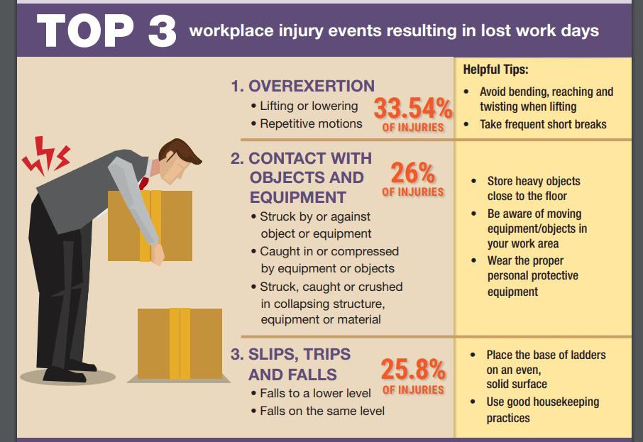 Dallas Workplace Injury Attorney